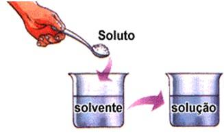 dissolução-quimica