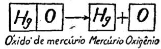 fenômenos-químicos-decomposição-exemplo