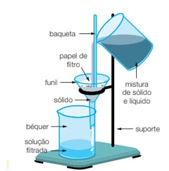 filtração-de-solução-quimica