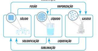 propriedades-gerais-da-materia-quimica