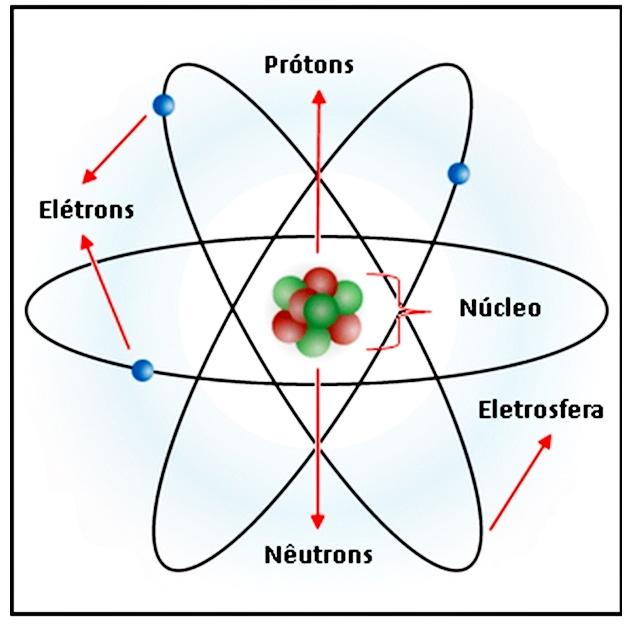protons-neutrons-e-eletrons