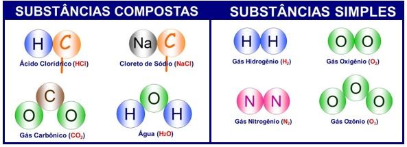 substancias-simples-e-compostas
